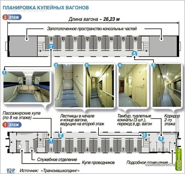 Схема вагона